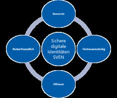 Das vom VSDI entwickelte SVEN-Modell besteht aus vier Aspekten: Souveränität, Vertrauenswürdigkeit, Effizienz und Nutzerfreundlichkeit.